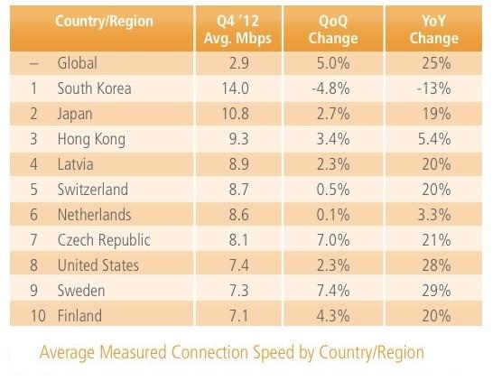 Internet Connection Speed Australia